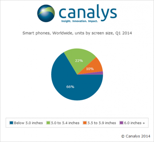 Canaly-Statistik-q1-2014-500x460
