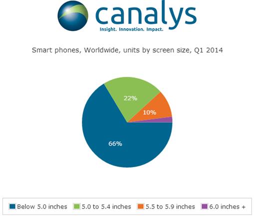 Smartphone 5-Zoll