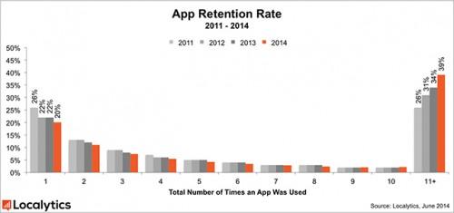 App-geoeffnet-Chart-500x235