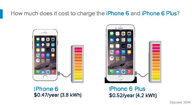 iPhone 6 Stromkosten