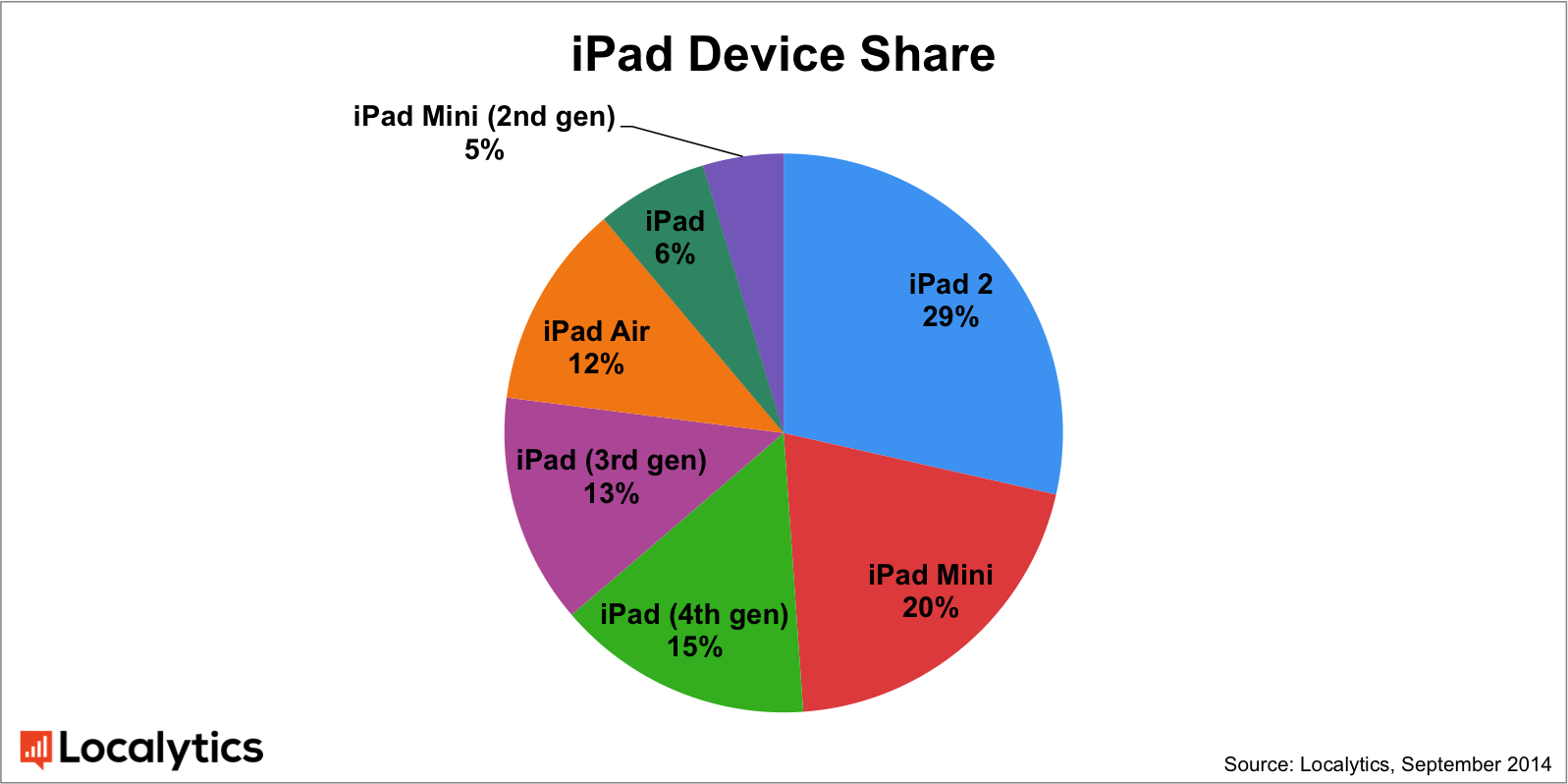 ipad_device_share
