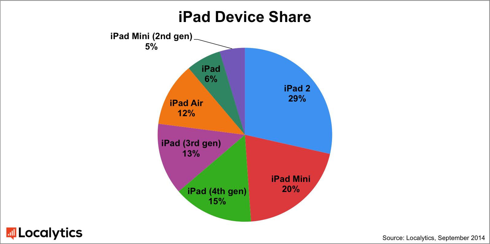 ipad_device_share