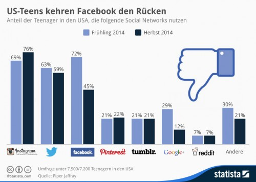 Facebook-und-Social-Media-US-500x356