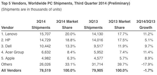Marktanteil Apple