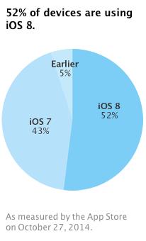 iOS 8 Marktanteil