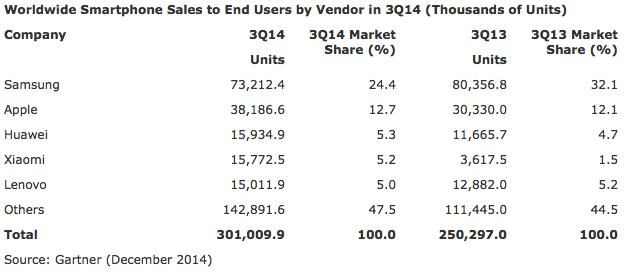 Marktanteile Q3 2014