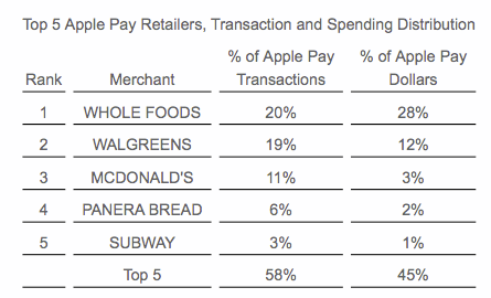 Top 5 Apple Pay