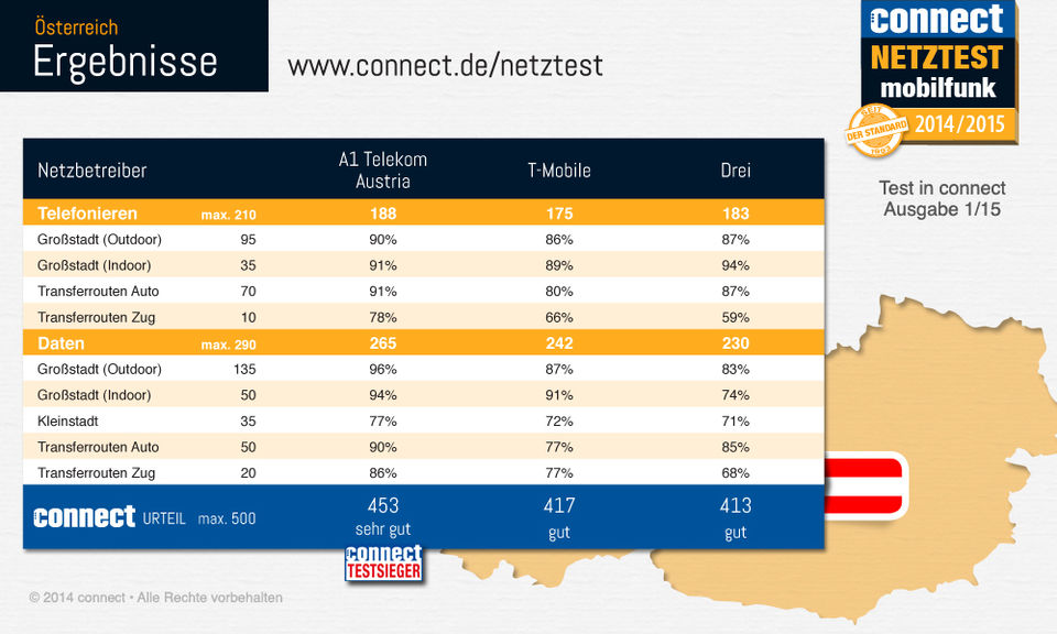 connect-Netztest-2014