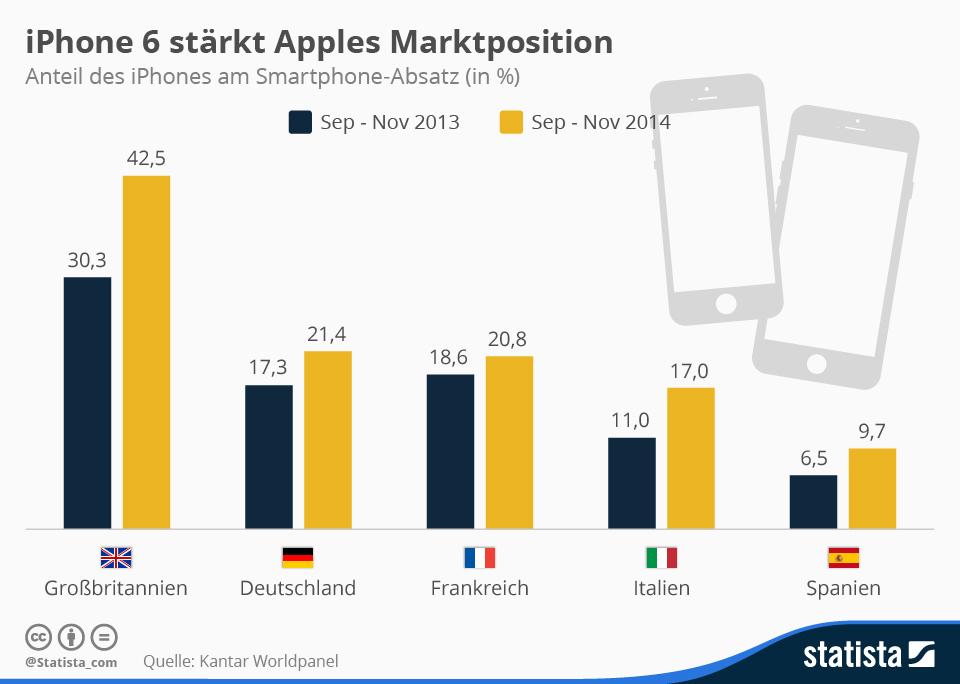 infografik_3024_Anteil_des_iPhones_am_Smartphone_Absatz_in_Europa_n