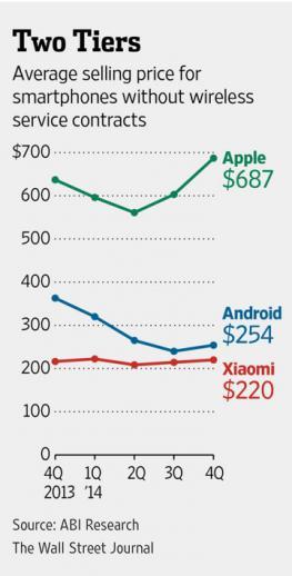 Smartphone Gewinn