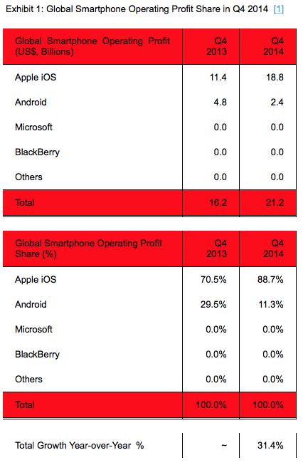 Smartphone Gewinne