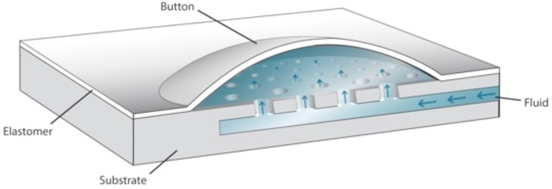 microfluidics-800x274