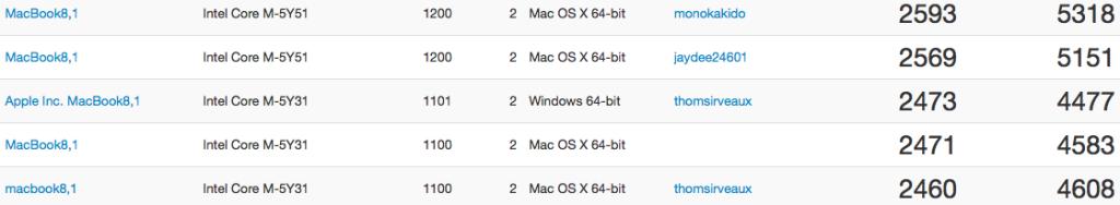 Benchmark MacBook