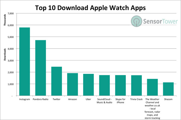 apple-watch-apps-top-10