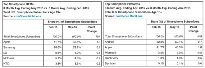 iPhone Marktanteil USA