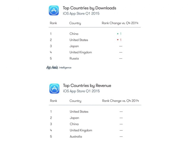 top-downloads-and-revenue-640x474