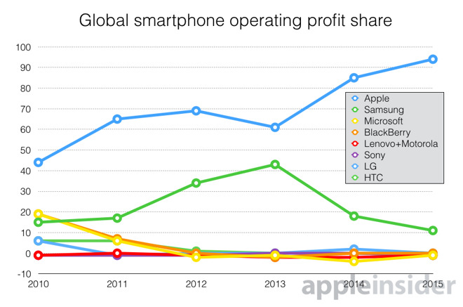 Apple Smartphone 94 Prozent