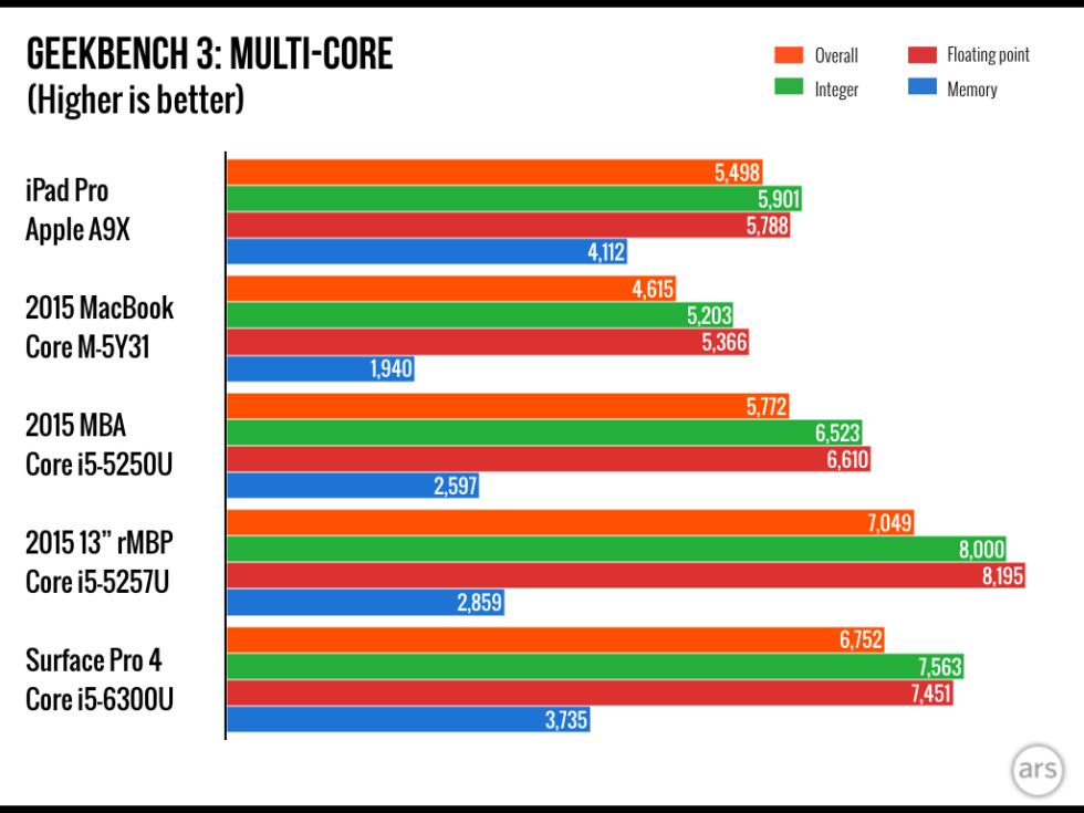 iPad Pro benchmark 4