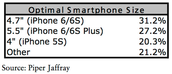 iPhone Umfrage