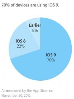 ios-statistik-nov30-250x335