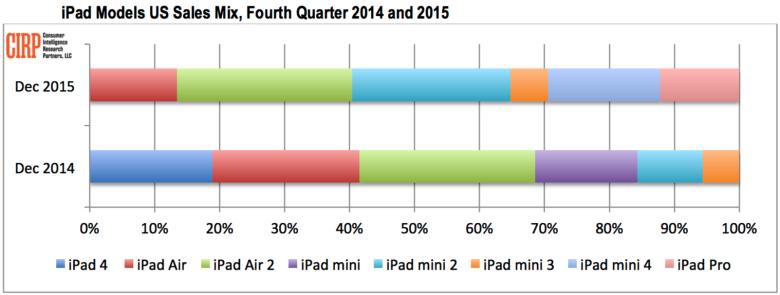 iPad Pro Zahlen