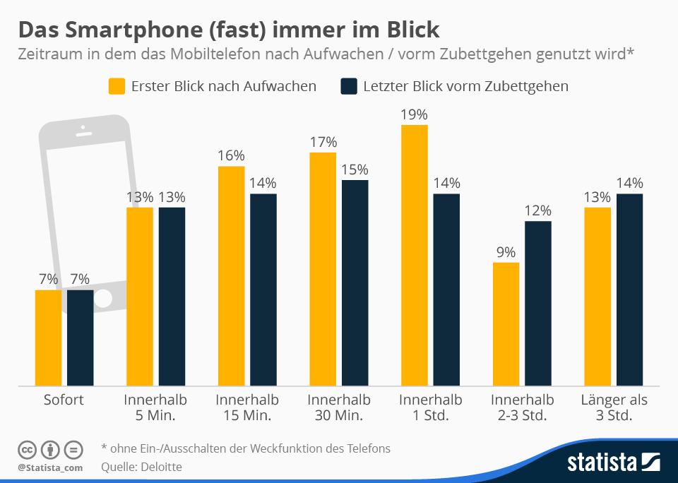 infografik_4192_nutzungsmuster_von_mobiltelefonnutzern_n