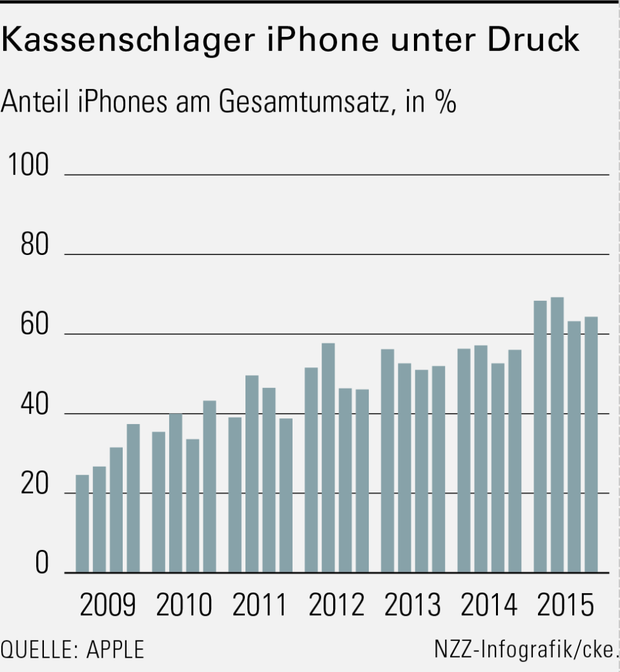 iphone-Umsatz