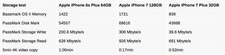 iphone-7-langsam
