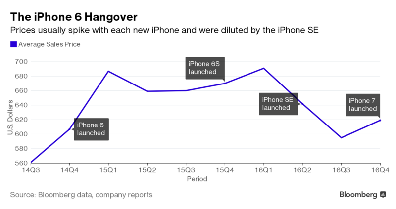 iPhone verkaufszahlen